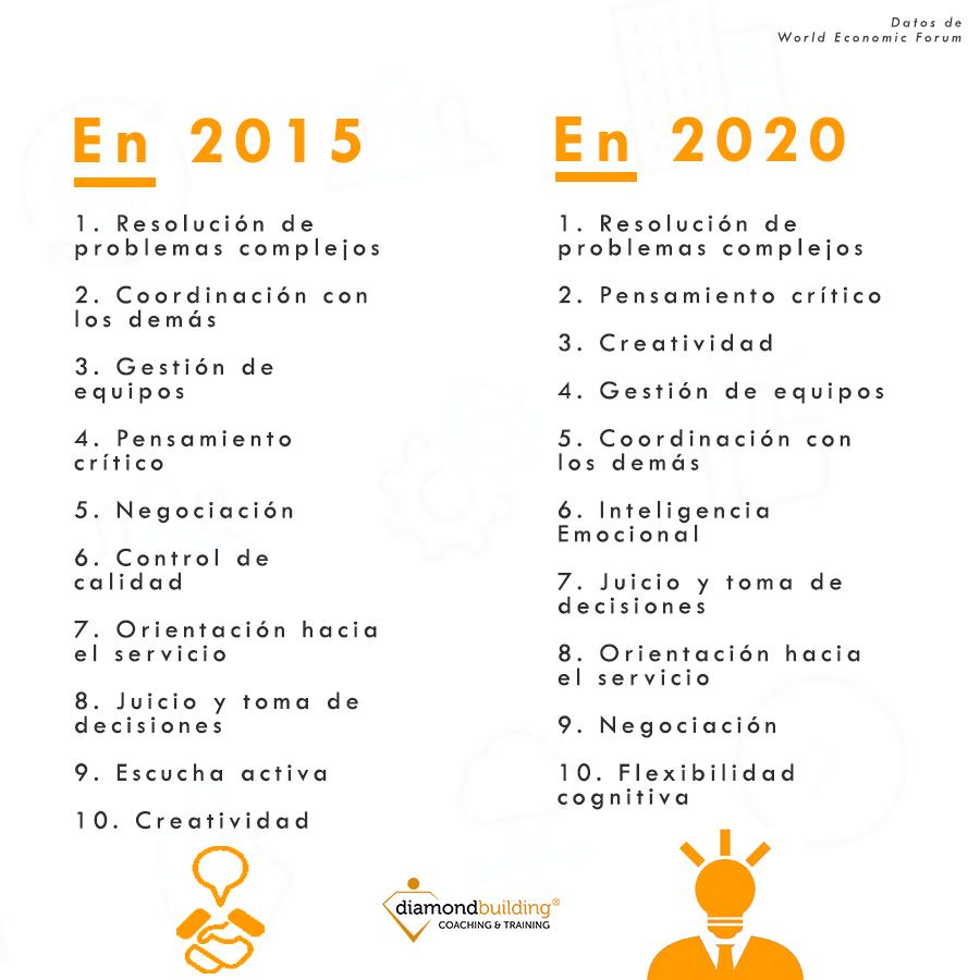 Inteligencia Emocional habilidades 2020