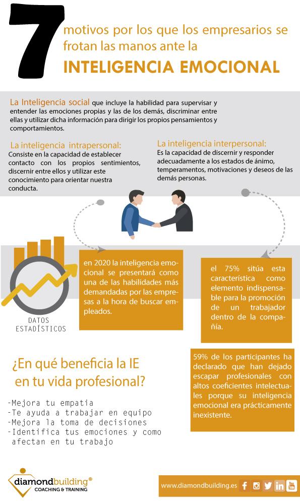 Infografia Inteligencia Emocional en la empresa